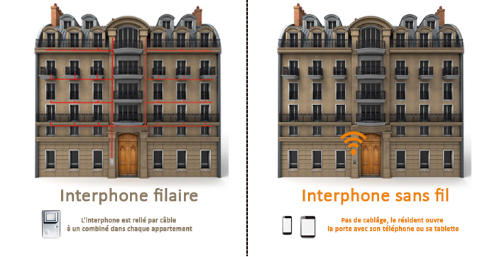 Interphonie filaire vs interphonie non filaire